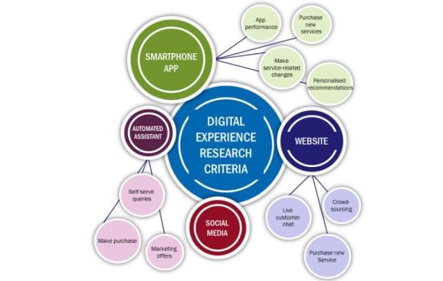 Telecom digital transformation in Asia