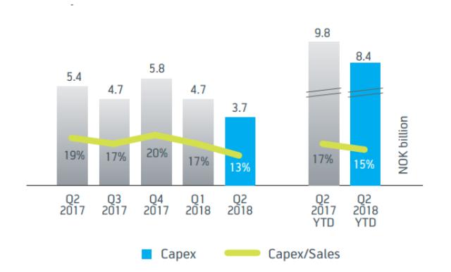 Telenor Capex Q2 2018
