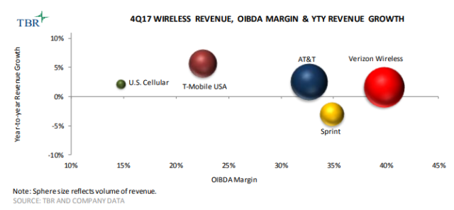US operator wireless revenue