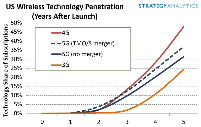 wireless technology adoption US