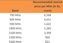 5G spectrum price in India