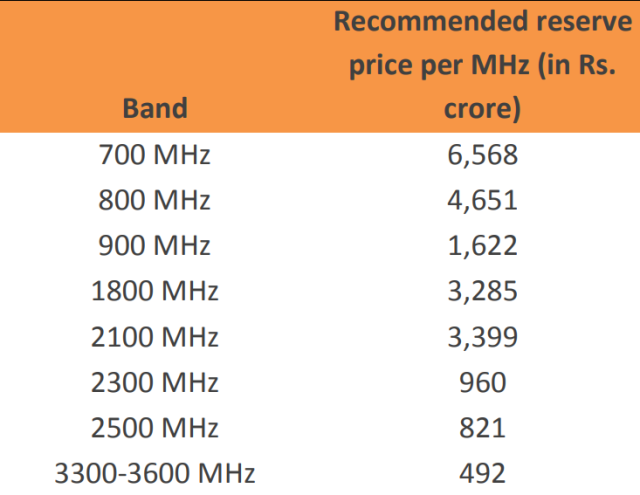 5G spectrum price in India