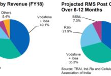 Airtel, Vodafone Idea, Jio revenue forecast