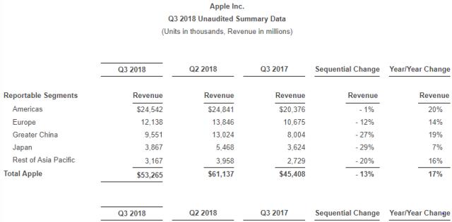 Apple revenue Q2 2018
