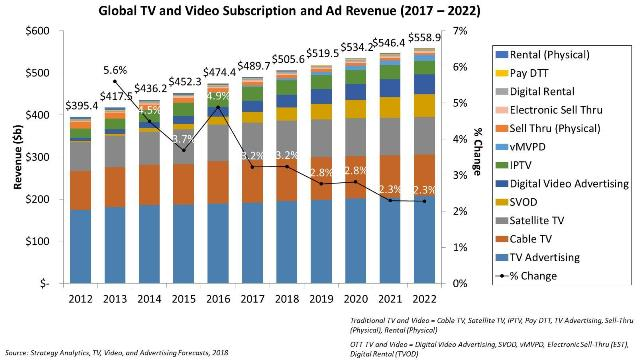 Forecast on TV and Video Subscription and Ad Revenue
