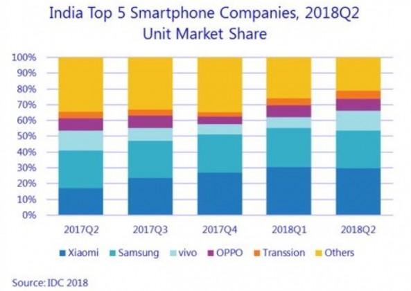 IDC chart on India smartphone market Q2 2018