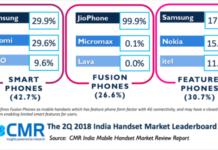 India phone market Q2 2018