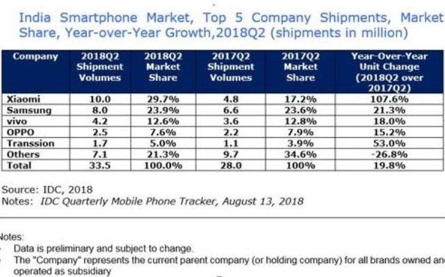 India smartphone market share Q2 2018