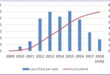 LTE launch status August 2018