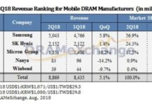 Mobile DRAM revenue Q2 2018