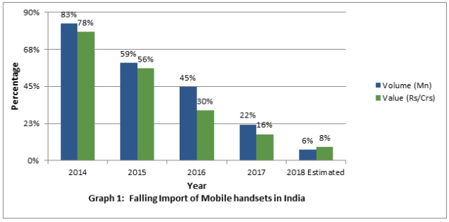 Mobile phone manufacturing and dip in imports