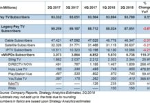 Pay TV subscribers US Q2 2018