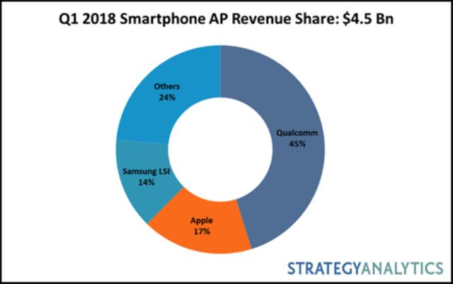 Q1 2018 smartphone AP market share