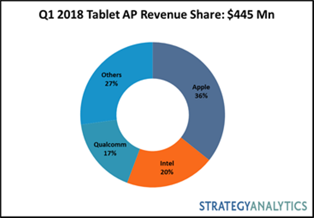 Q1 2018 tablet AP market share