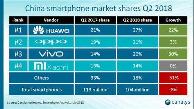 Smartphone makers in China in Q2 2018