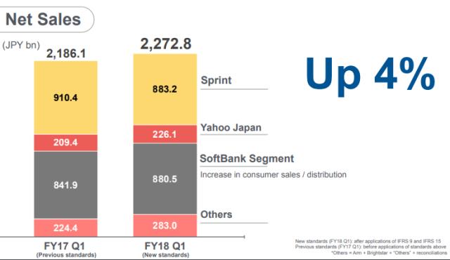 SoftBank Q1 2018-19
