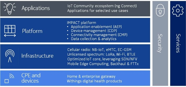 SimCom leads 4G IoT modules market, Quectel displaces Sierra