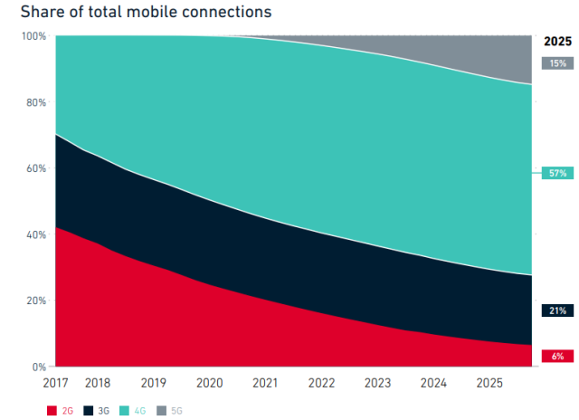 5G and share of mobile connections