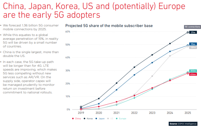 5G connection forecast by GSMA