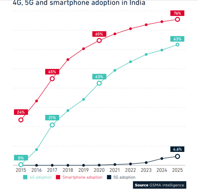 India 5G market forecast by GSMA