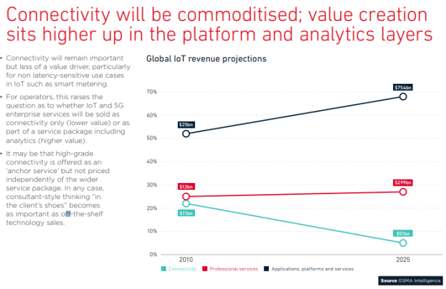 IoT revenue projections by GSMA