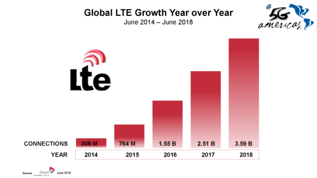 LTE growth chart