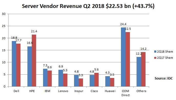 Server vendor revenue share Q2 2018