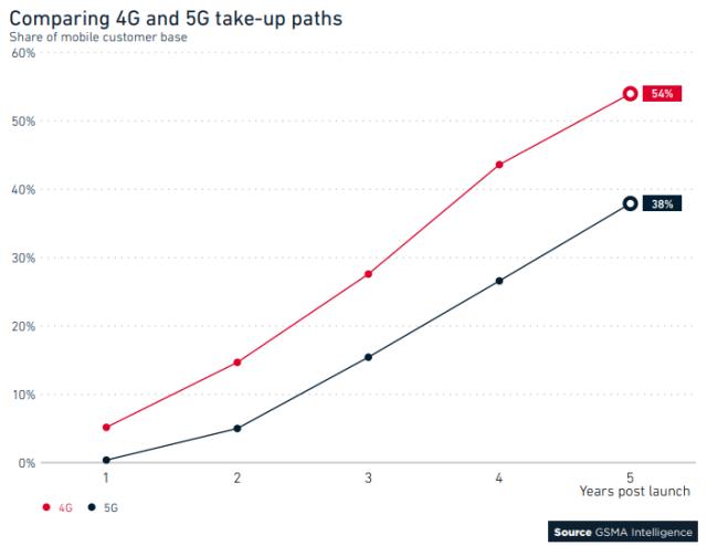 US market 5G forecast