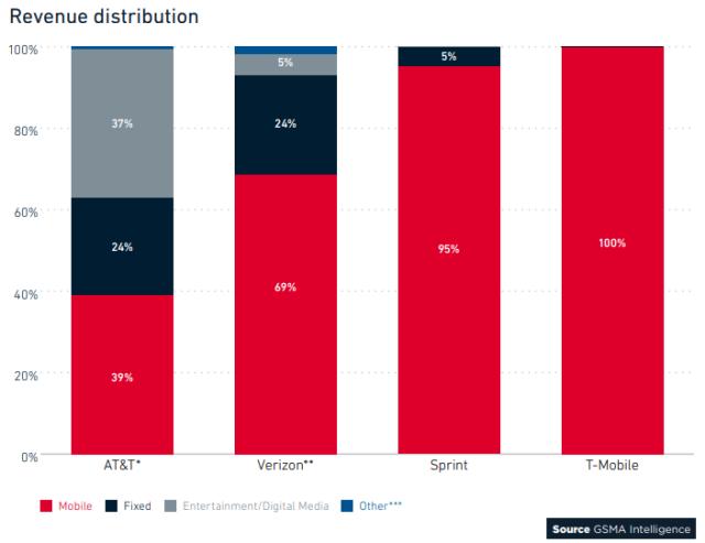 US operator revenue distribution