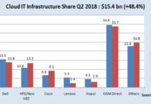 Vendors in Cloud IT infrastructure market Q2 2018