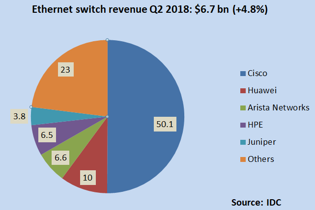 ethernet switch revenue market share Q2 2018