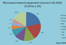 microwave network equipment revenue Q2 2018