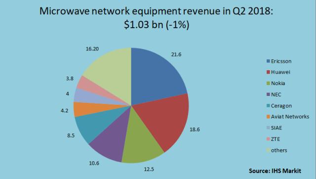 microwave network equipment revenue Q2 2018