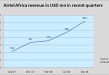 Airtel Africa revenue 2018