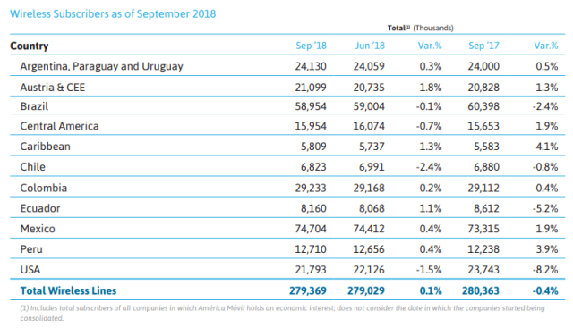 America Movil wireless subscribers Sept 2018