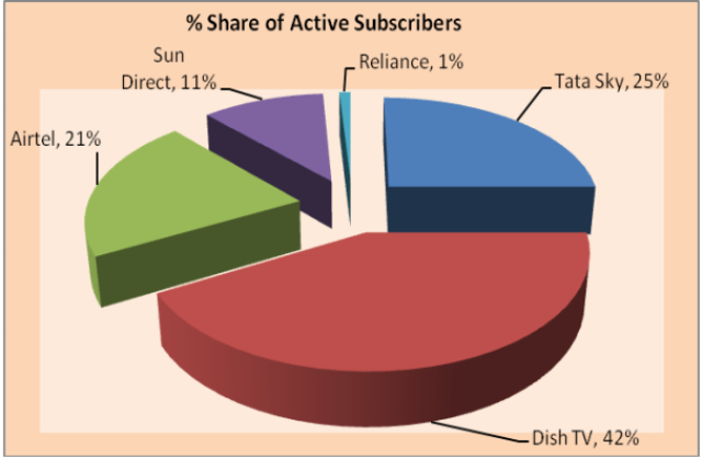 DTH operator market share India June 2018