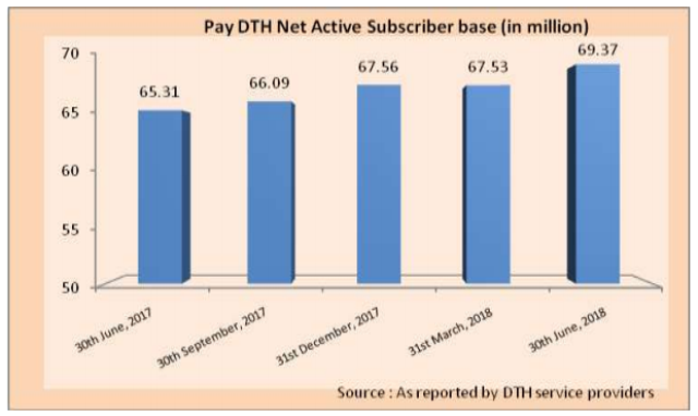 DTH subscriber grow in India