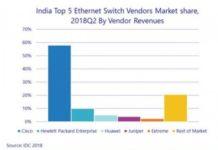 India Switch market Q2 2018