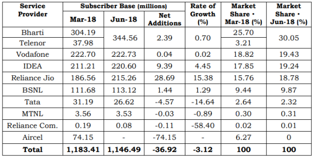 India telecom net additions June 2018