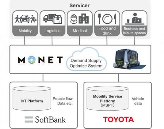 MONET business model