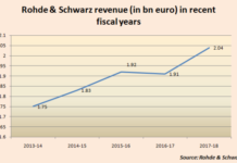 Rohde Schwarz revenue in recent fiscal years
