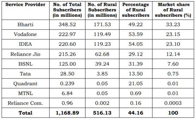 Rural telecom India June 2018