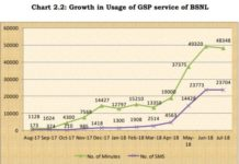 Satellite phone service growth India