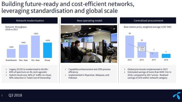 Telenor Q3 2018 network
