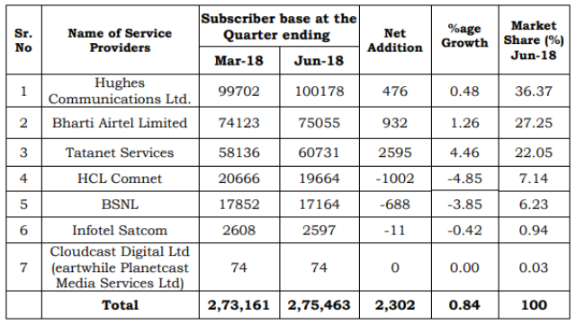 VSAT India operators June 2018