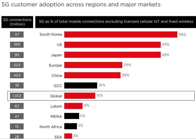 5G adoption globally