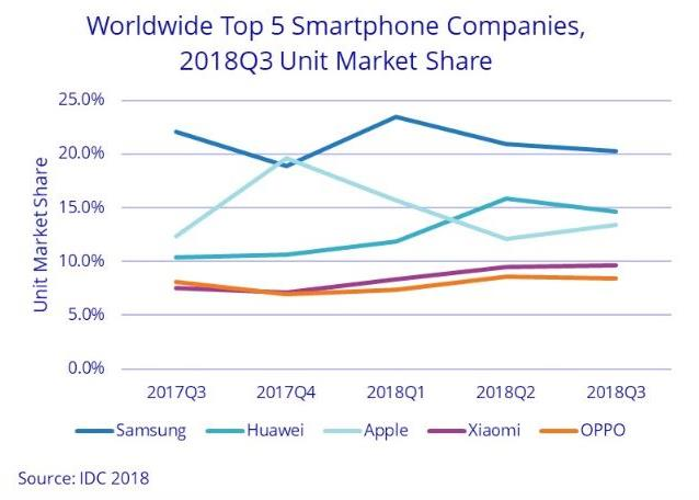 Apple iPhone market share Q3 2018