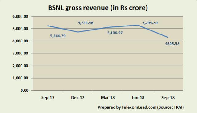 BSNL gross revenue in 2018