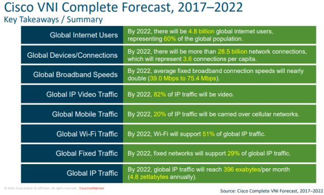 Cisco VNI forecast 2017-2022