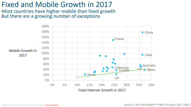 Cisco VNI forecast on mobile and fixedline